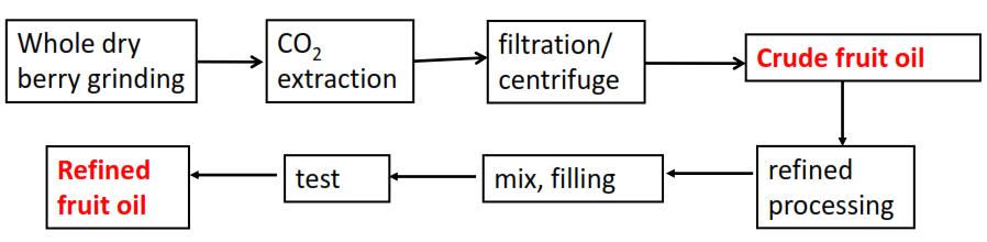 Refined Seabuckthorn Fruit Oil Process